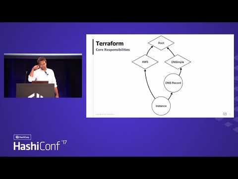 Terraform and The Extensible Provider Architecture