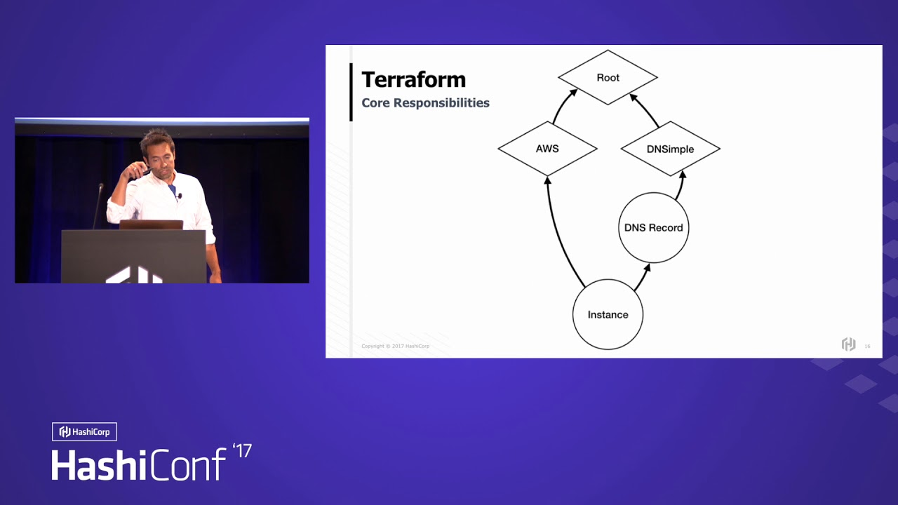 Terraform And The Extensible Provider Architecture HashiCorp