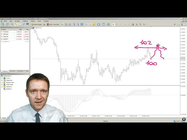 MetaTrader 5: Отложенный ордер Buy Stop