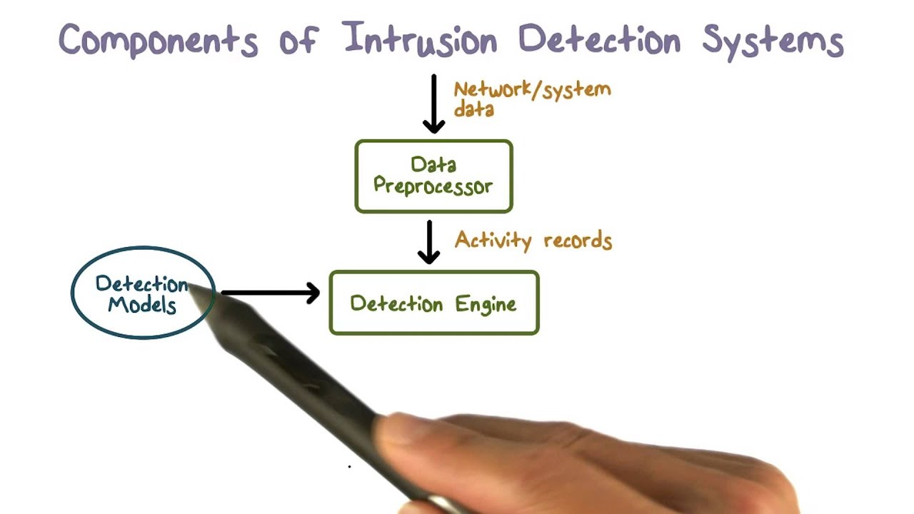 CCNP Security: Intrusion Prevention and Intrusion Detection Systems