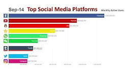 Top 10 Most Popular Social Media Platforms (2014-2019)