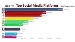 Top 10 Most Popular Social Media Platforms (2014-2019)