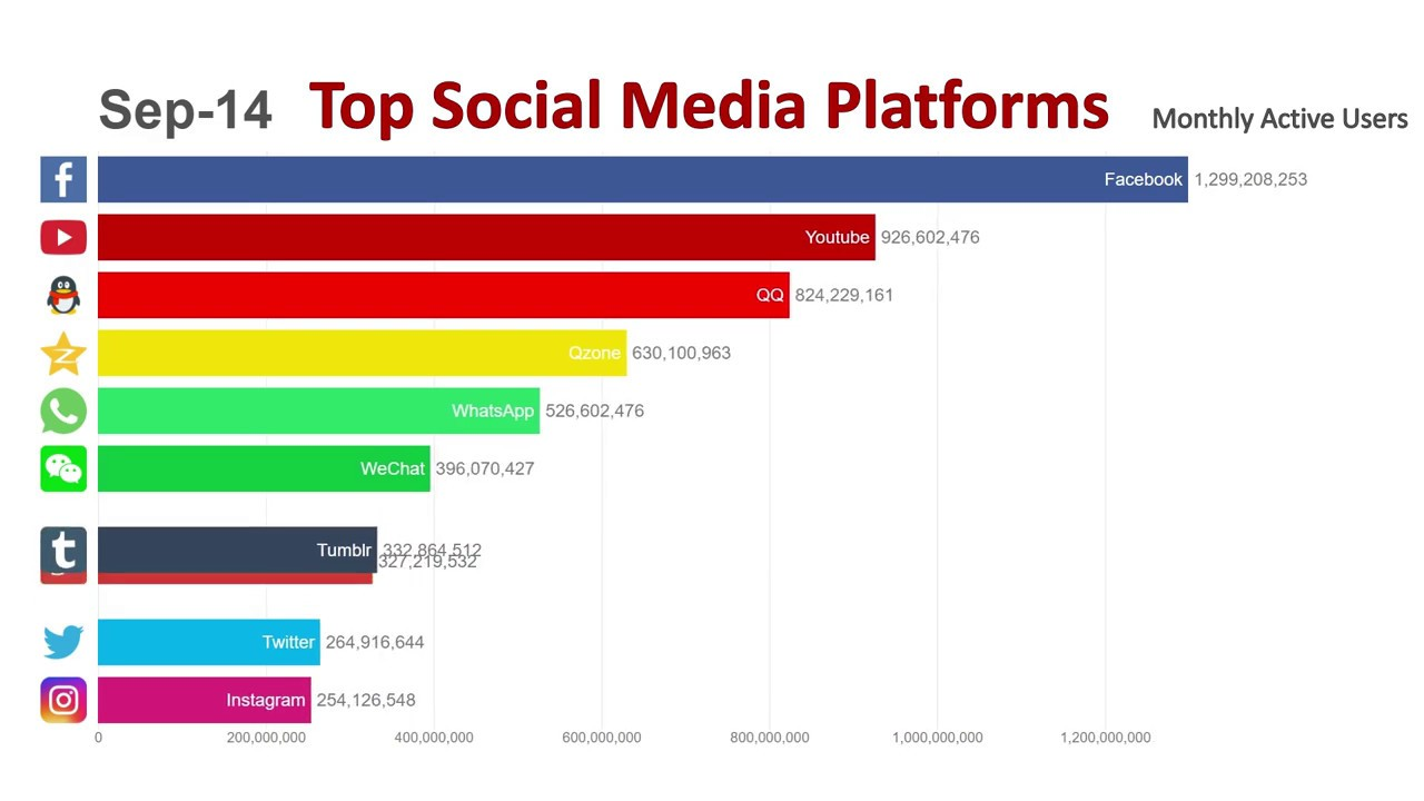 0a314f018334 Top 10 Most Popular Social Media Platforms (2014-2019) - YouTube