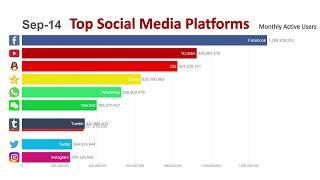 Top 10 Most Popular Social Media Platforms (2014 2019)