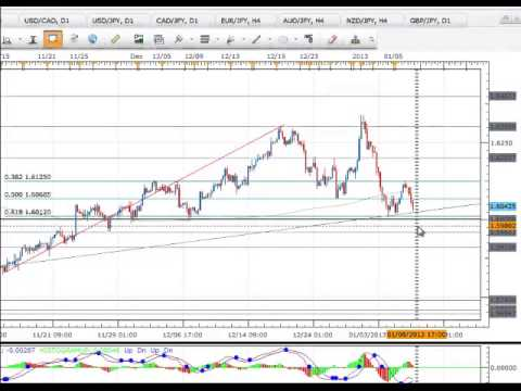 GBPUSD ONe Minute Trading Plan