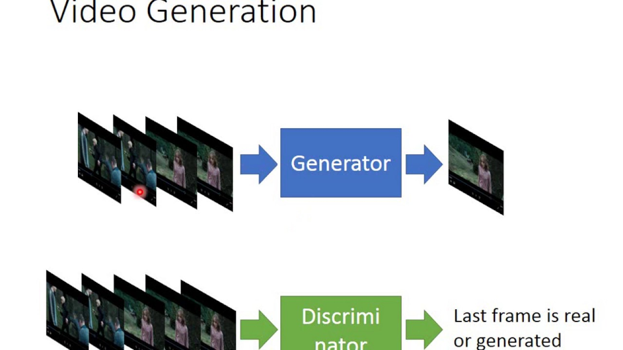 Video Generation by GAN - YouT...