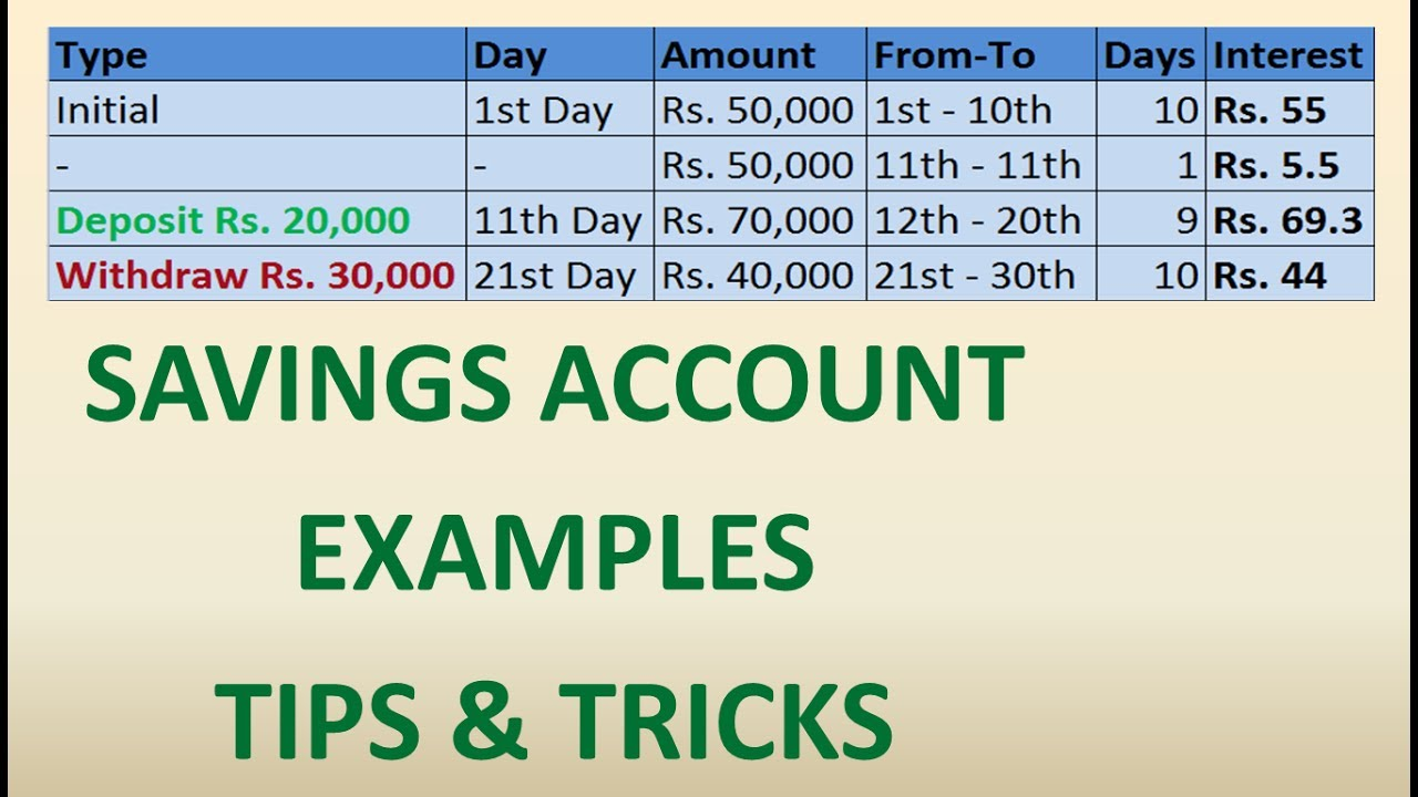Savings Account Interest Example Savings Account Working Examples