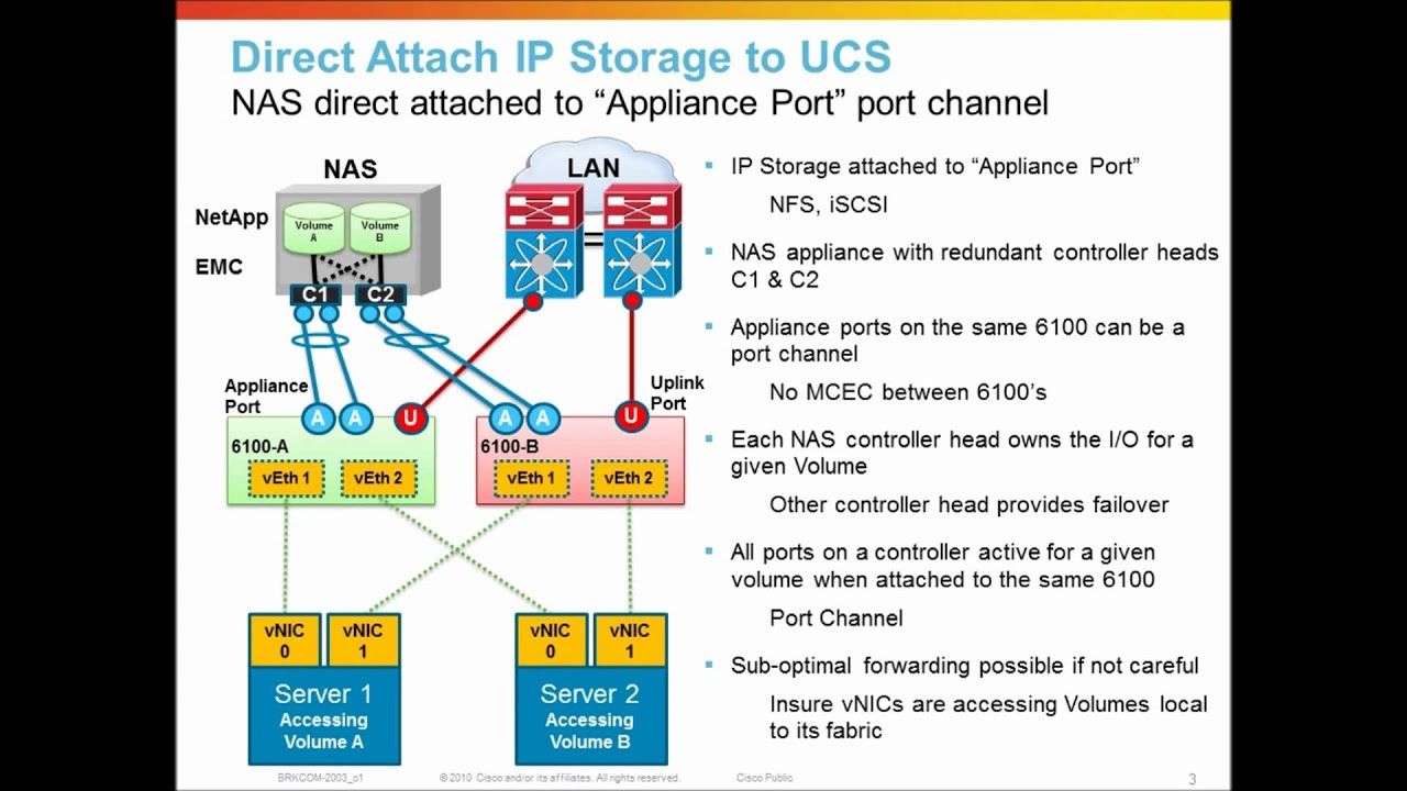 Cisco Ucs Networking Appliance Ports And Nas Direct