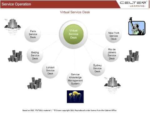 Virtual Service Desk   ITIL Training Online