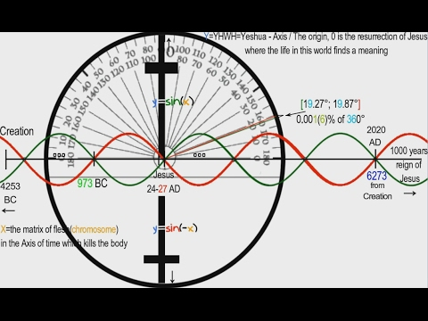 The Code of 369 - Full - End times revelations / Muntean Stefan