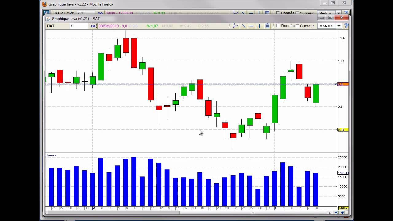 Trading Analyse