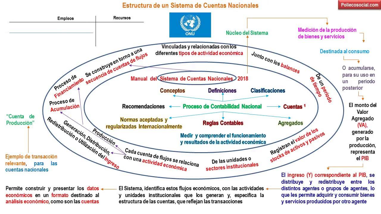 Estructura De Un Sistema De Cuentas Nacionales