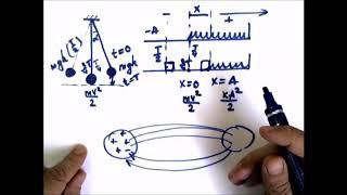 Физика .Электромагнитные колебания. Колебательный контур.