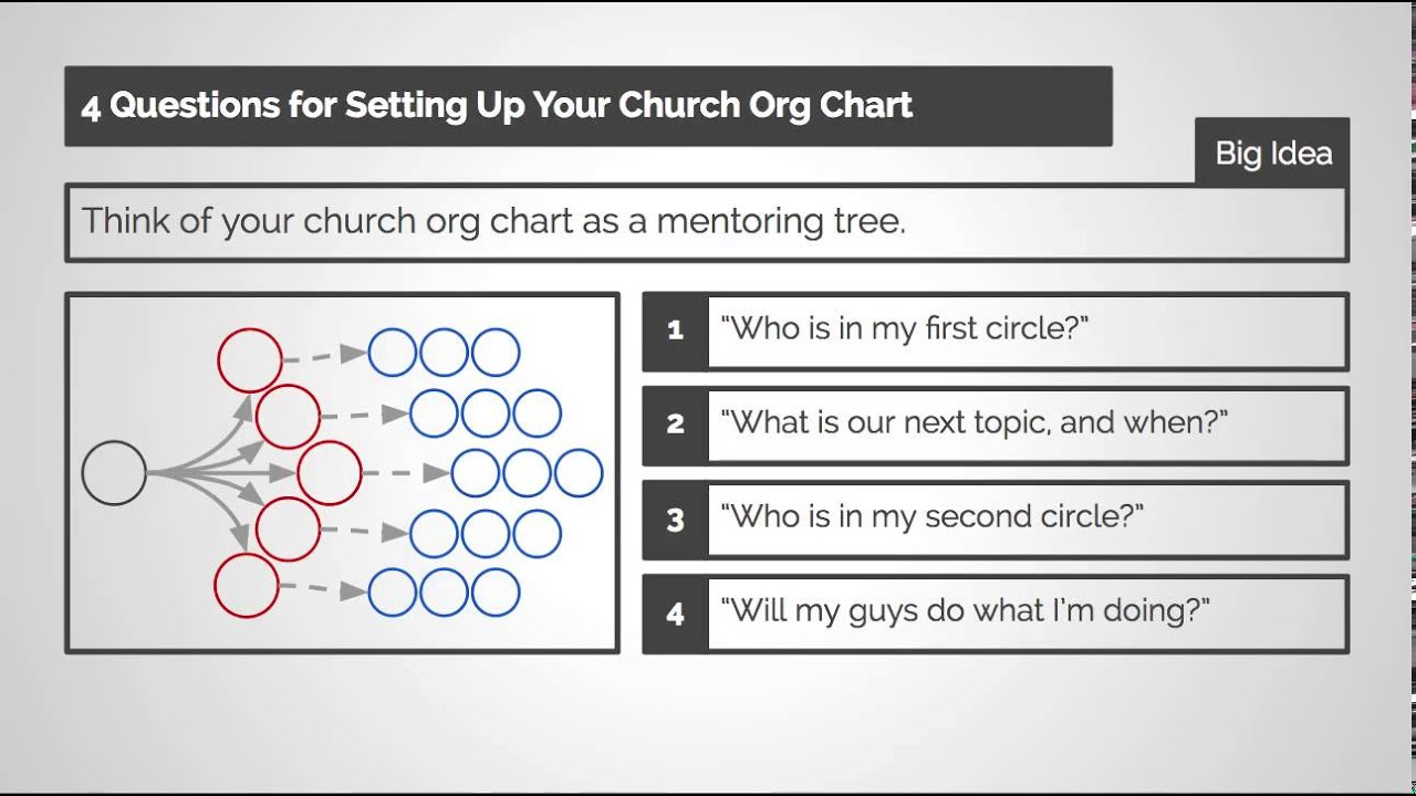 4 Questions for Setting Up Your Church Org Chart YouTube – Church Organizational Chart