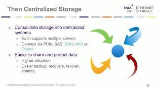 Centralized vs. Distributed Storage