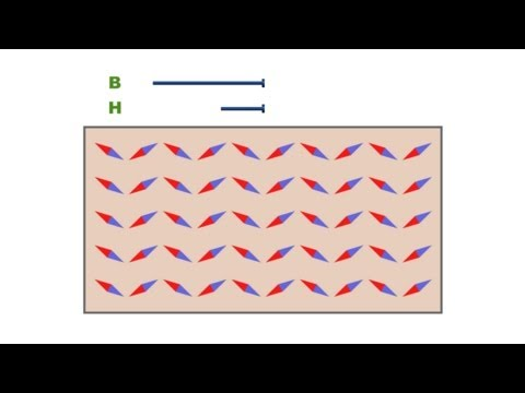 513 - Magnetization by rotation of domains