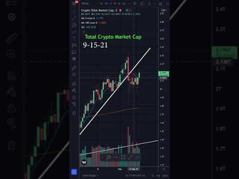 Total Crypto Market Cap Broke 9 Moving Average Technical Analysis #shorts