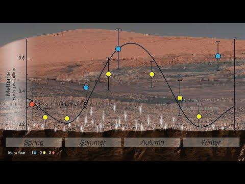 Mars has seasonal methane variations