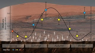 Mars has seasonal methane variations