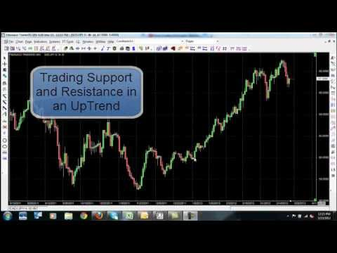 Forex Trading Strategy – Find Entry and Exit Points in an Uptrend
