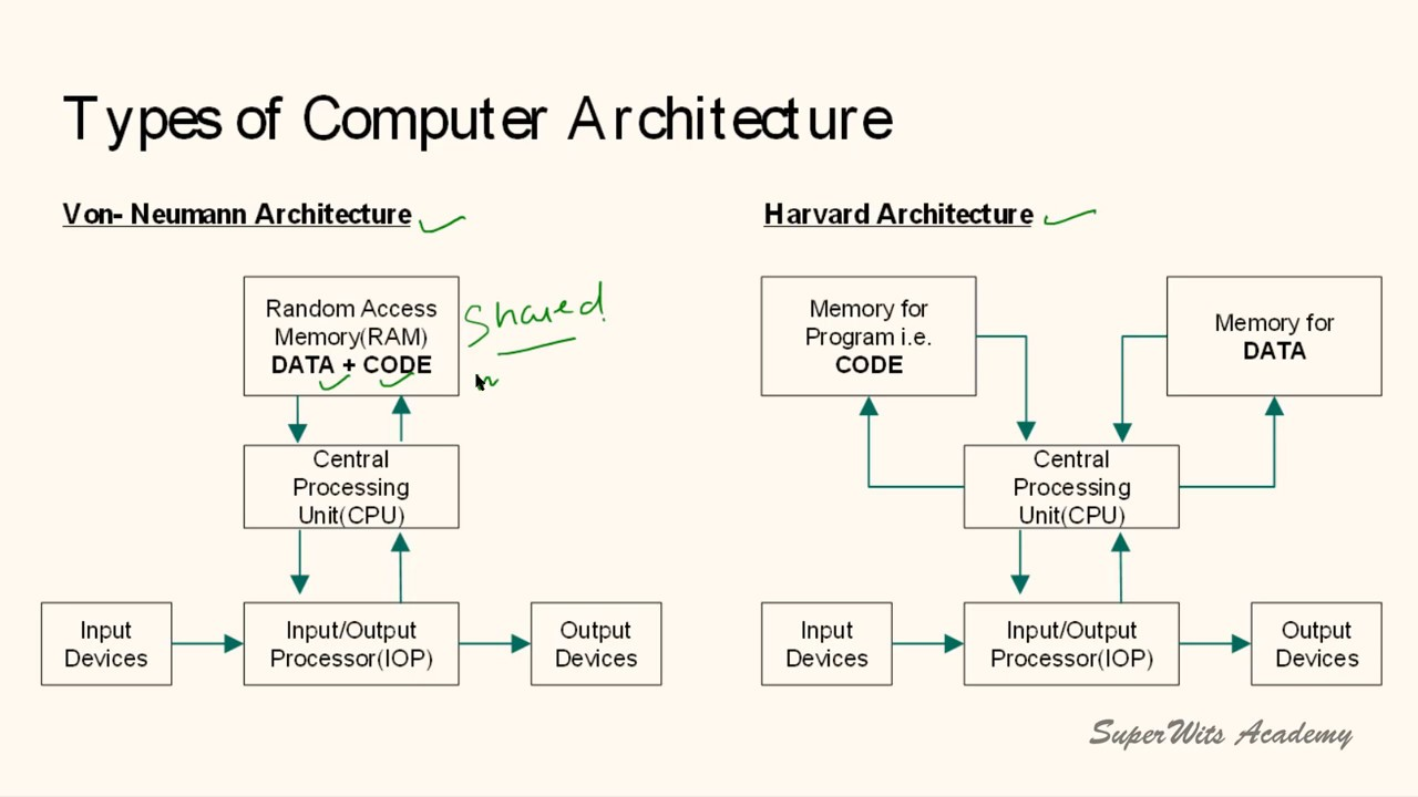 a report on basic cpu architecture