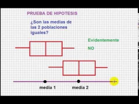 Boxplot, diagrama de caja: sesgo, curtosis, normalidad, prueba de hipotesis