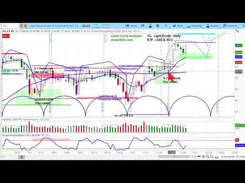 CRUDE OIL FUTURES (/CL) | Chart Review & Projections | Cycle & Technical Analysis