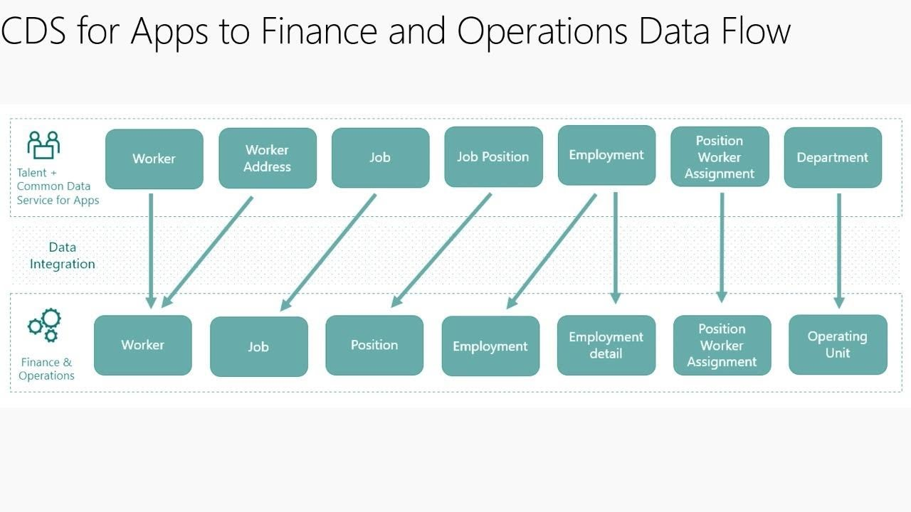 Microsoft Dynamics 365 for Talent: Integrating with Finance & Operations -  THR2036