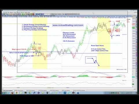 Free Fibonacci Trading Strategy – Rockwell Trading