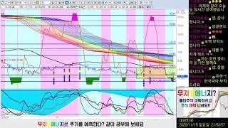 미래컴퍼니, 성광밴드, 오텍, 한국파마, WI 챠트 체…