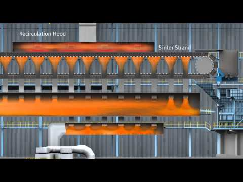 Selective Waste Gas Recirculation for Sinter Plants