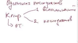 Одитинг постулатов лекция 1