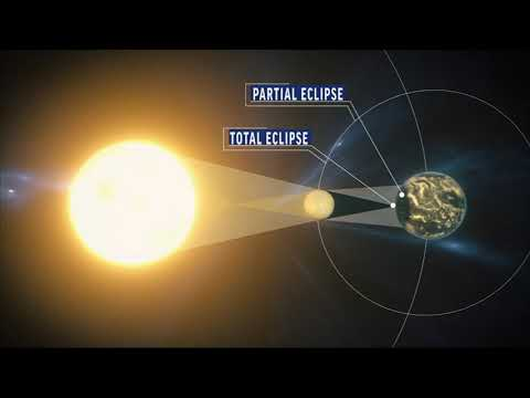 Animation of what happens during a total solar eclipse