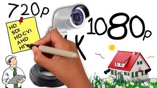 IP Kamera Sistemi Nedir / Tam Güvenlik