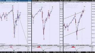 Technical Analysis of Stock Market | Extreme Valuation