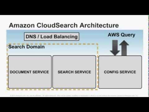 AWS Webinar: Delivering Great Search For Your WordPress Content