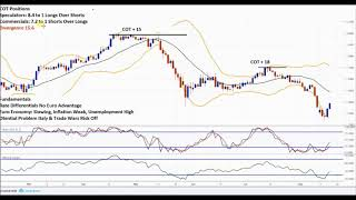 Forex Trading Techniques -  Market Reversal & Trend Continuation  GBP/USD EUR/CHF Analysis
