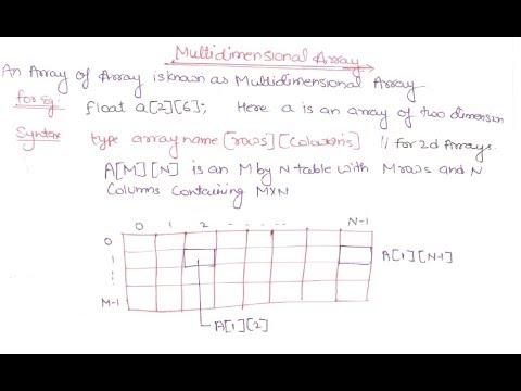 05 Multi Dimensional Array In C Programming Language In Hindi Multi Dimensional Array In C Youtube