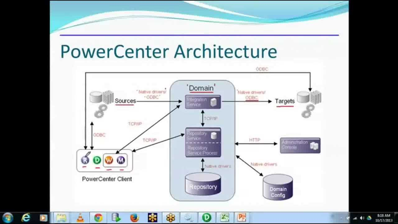Informatica architecture by informatica tutorial youtube for Informatica 9 architecture