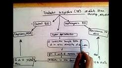hqdefault - Modified Water Deprivation Test Diabetes Insipidus