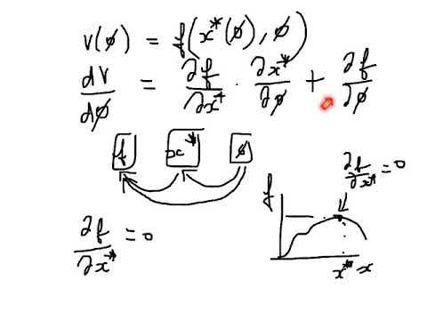 Lab 2.8 Envelope Theorem