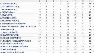 spor toto süper lig puan durumu 17-24 ocak 2014