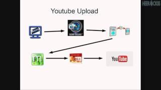 Youtube Video richtig rendern VegasPro13-Frameserver-MeGui-x.264   Scheiss auf MainConceptAVC/AAC
