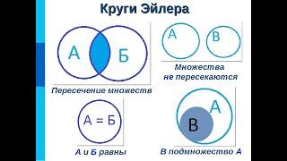 4 Урок №4 Множество и подмножество 7 класс