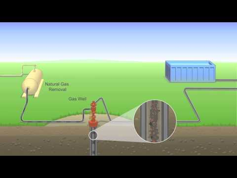 How Portable Water Recycling Systems Are Used in Hydraulic Fracturing