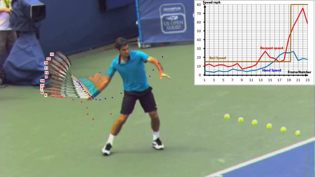 Federer forehand Right Above Speed analysis Super slow motion ...