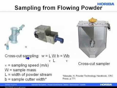 The Importance of Sampling for Particle Size Analysis