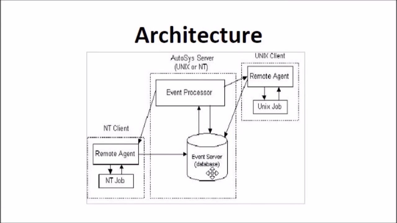 autosys lesson 1 introduction and architecture