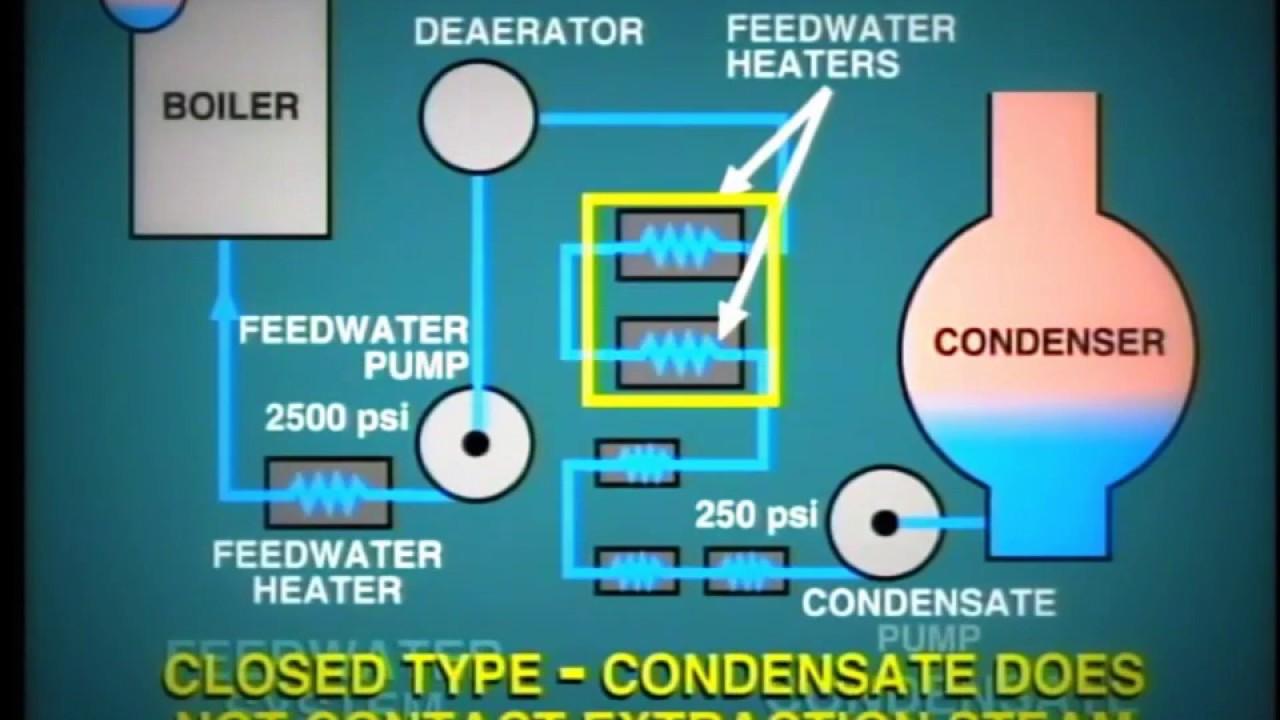 lesson 7:Steam Boiler Feedwater Heaters/وظيفة طلمبات التغذيه فى ...