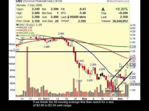 Video Trading Alert for Synovus Financial Corp. (SVN)